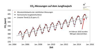 CO2 at Jungfraujoch