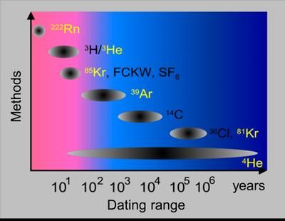 Dating range of isotope methods